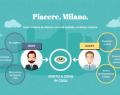 _mini_piacere_milano.png