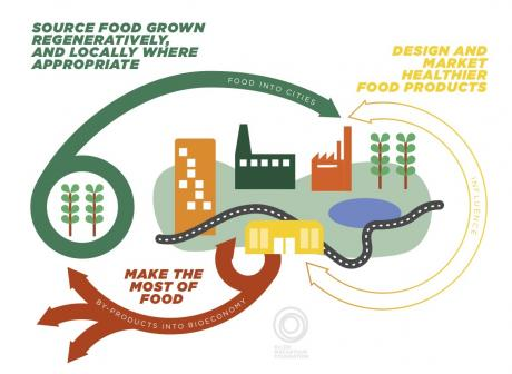 Cities and Circular Economy for Food