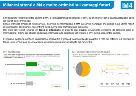 report M4